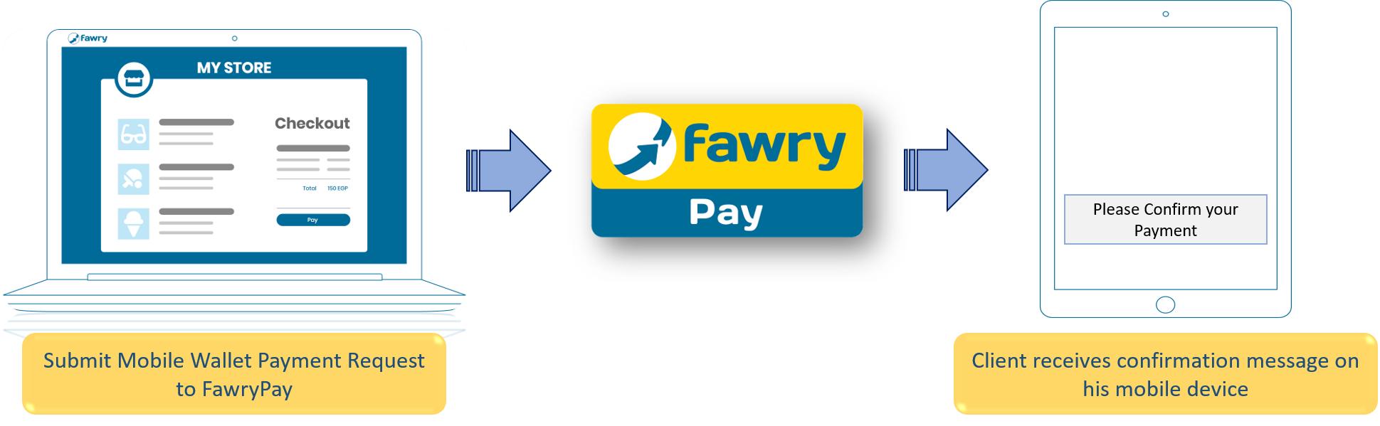 R2P wallet payment flow